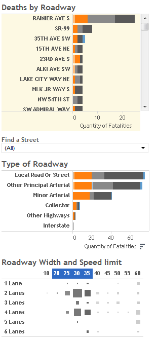 Death Dashboard showing fatalities on roadways with 20-35 mph speed limits.