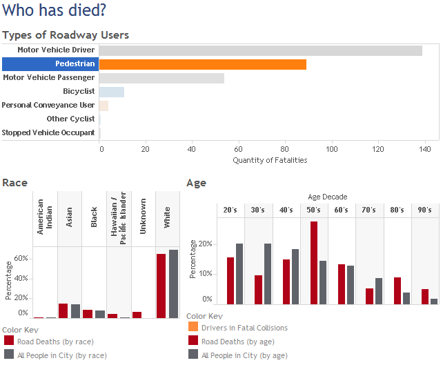 Death dashboard showing pedestrians only by age and race.